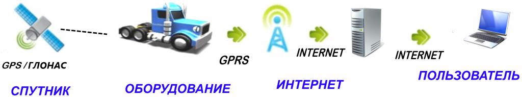Системы GPS/ГЛОНАСС